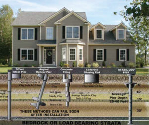 Foundation piering pioneer basement solutions for Old house foundation types